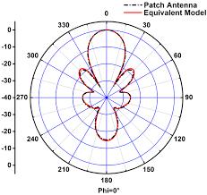 Design A Rectangular Patch Antenna Using Python